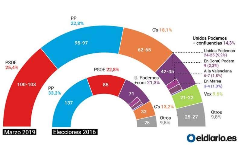 enquestes electorals