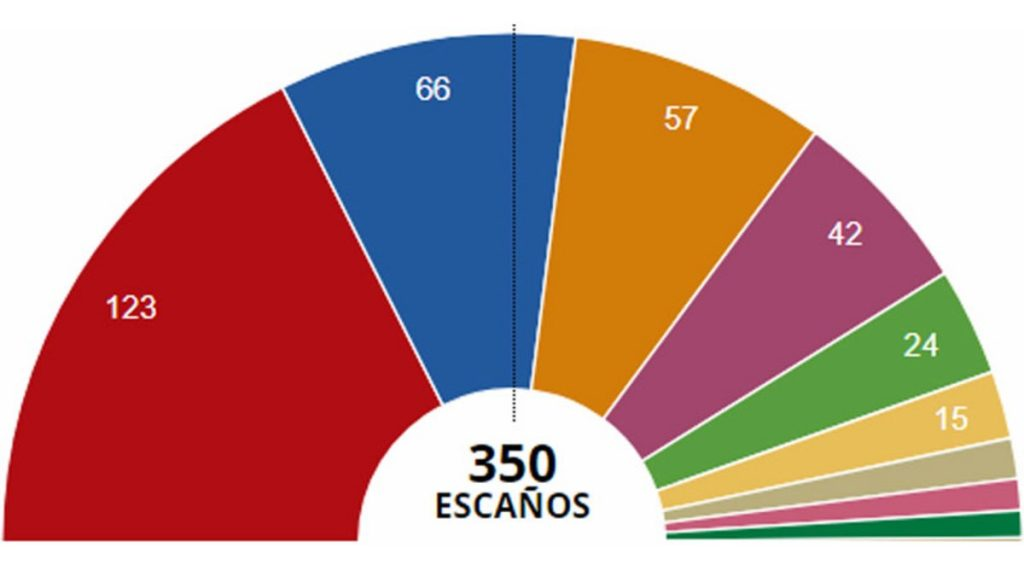 resultats-eleccions-generals