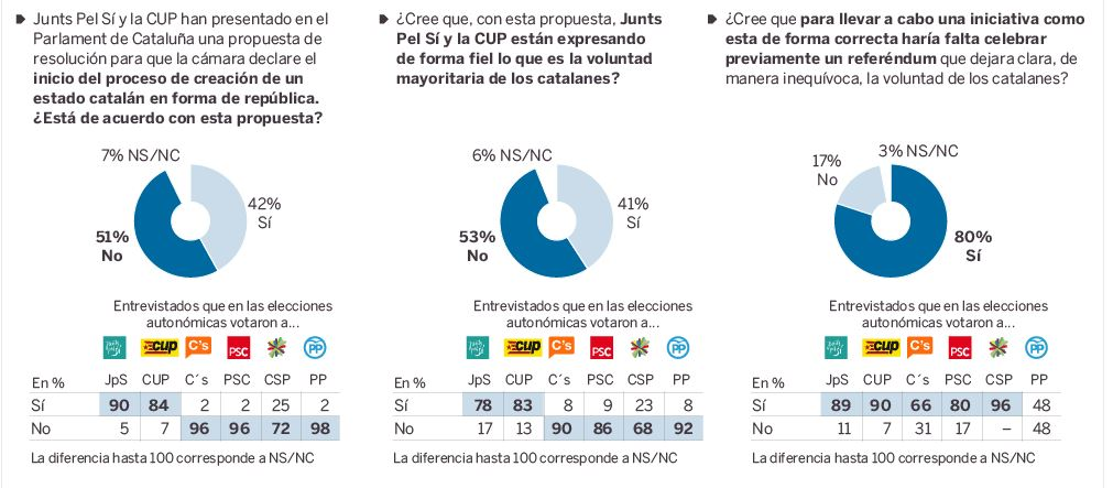 catalans que no volen la independència