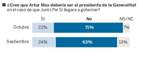 enquesta el Pais artur mas president