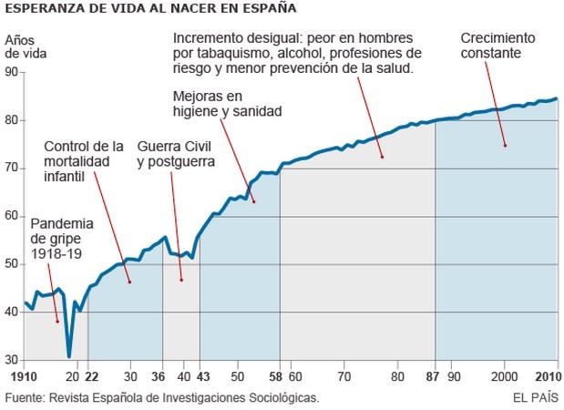 Evolució de l'esperança de vida a espanya