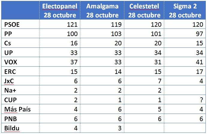 eleccions enquestes