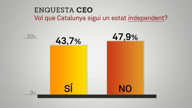 Enquesta CEO