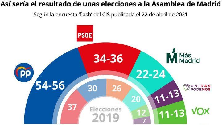 Madrid enquestes