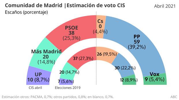 eleccions madrid